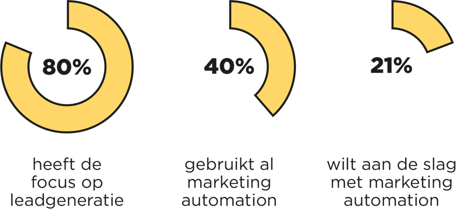 marketing automation cijfers leadgeneratie
