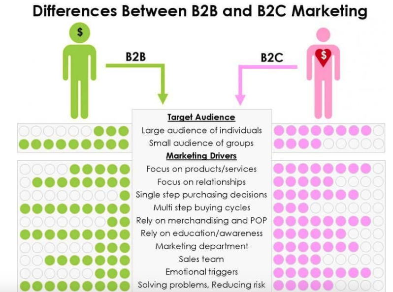 Verschillen B2B en B2C marketing