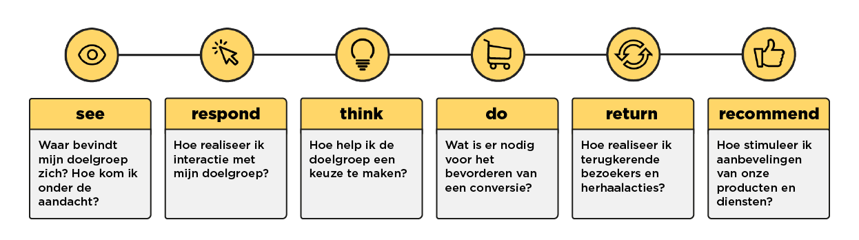 fingerspitz customer journey: see, respond, think, do, return, recommend
