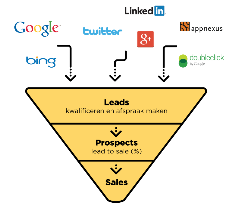 Leadgeneratie funnel