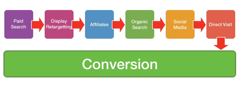 Conversie attributie in Google Analytics