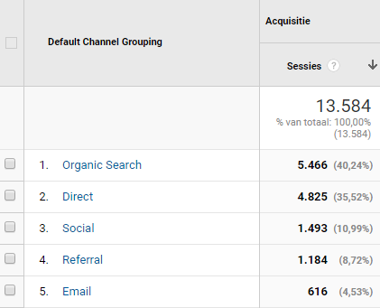 Google Analytics Acquistie rapporten uitgelegd