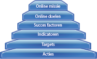 stappenplan_online_strategie
