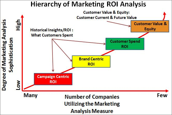 Marketing ROI analyse